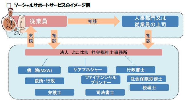 ソーシャルサポートサービスのイメージ図