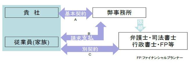 契約形態図